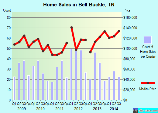 Bell Buckle,TN real estate house value index trend