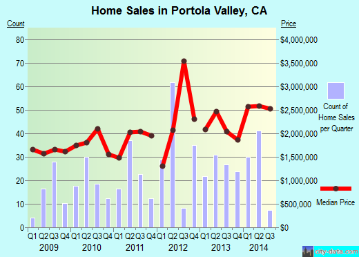 Portola Valley,CA real estate house value index trend