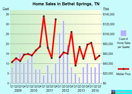 Bethel Springs,TN real estate house value index trend