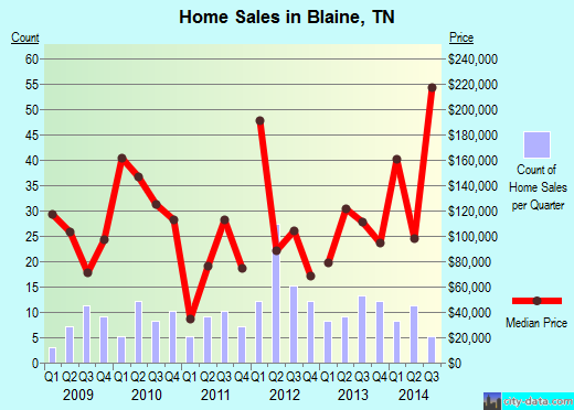 Blaine,TN real estate house value index trend