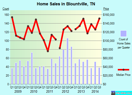 Blountville,TN real estate house value index trend