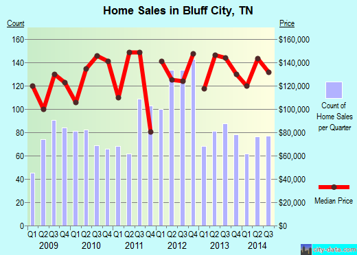 Bluff City,TN real estate house value index trend