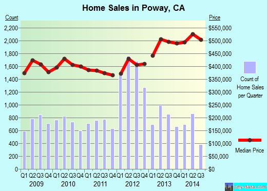 Poway,CA real estate house value index trend