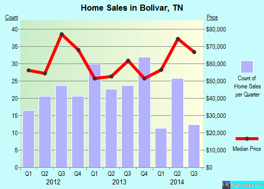 Bolivar,TN real estate house value index trend