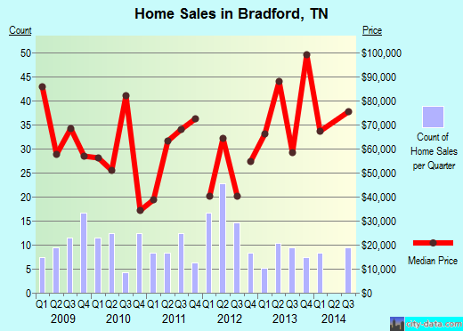 Bradford,TN real estate house value index trend