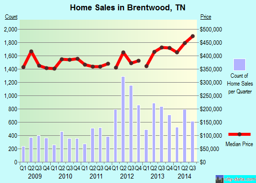 Brentwood,TN real estate house value index trend