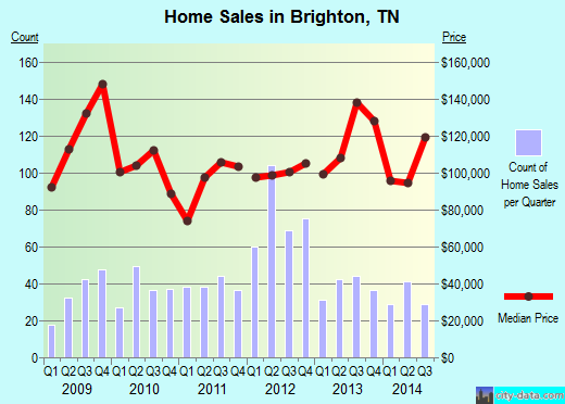 Brighton,TN real estate house value index trend