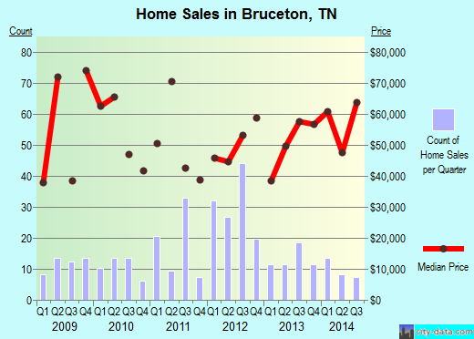 Bruceton,TN real estate house value index trend