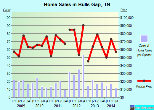 Bulls Gap,TN real estate house value index trend