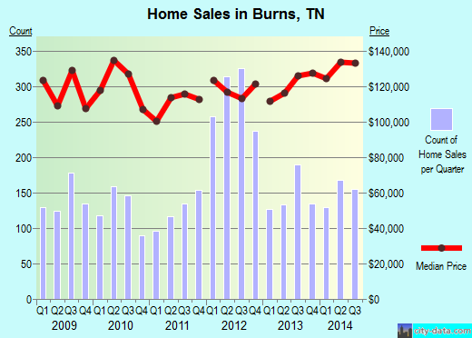 Burns,TN real estate house value index trend