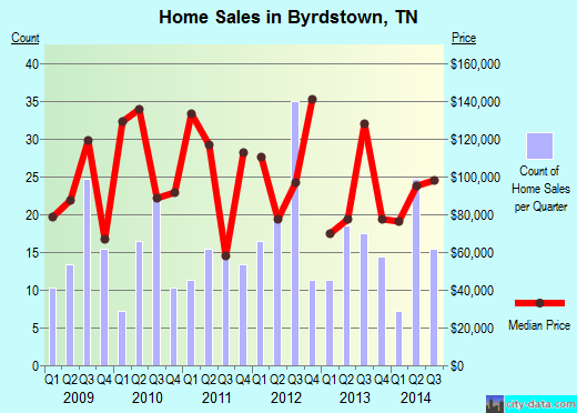 Byrdstown,TN real estate house value index trend