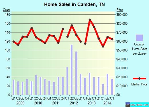 Camden,TN real estate house value index trend