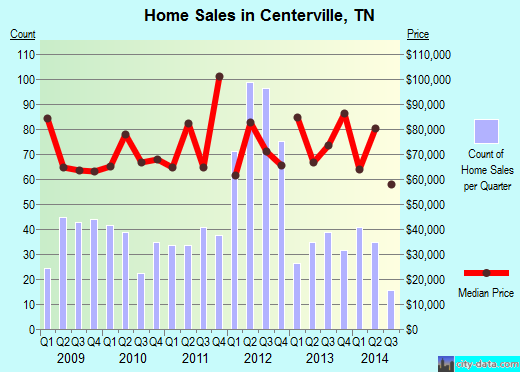Centerville,TN real estate house value index trend