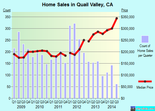 Quail Valley,CA real estate house value index trend