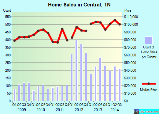 Central,TN real estate house value index trend