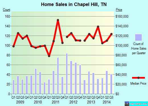 Chapel Hill,TN real estate house value index trend