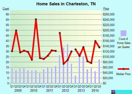 Charleston,TN real estate house value index trend