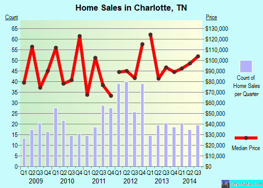 Charlotte,TN real estate house value index trend
