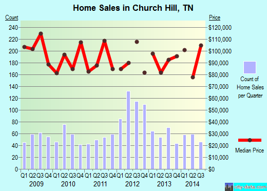 Church Hill,TN real estate house value index trend