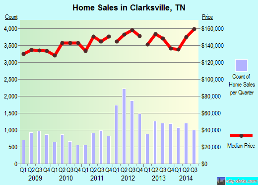 Clarksville,TN real estate house value index trend