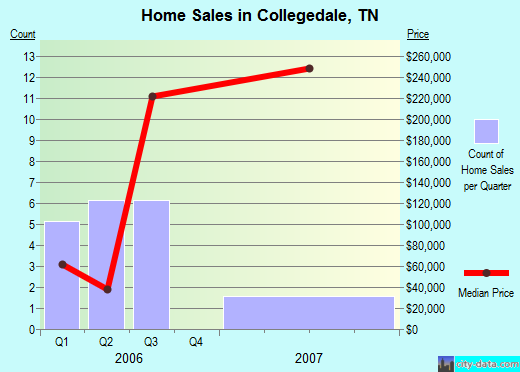 Collegedale,TN real estate house value index trend