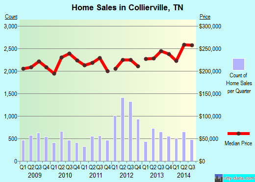 Collierville,TN index of house prices