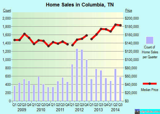 Columbia,TN real estate house value index trend