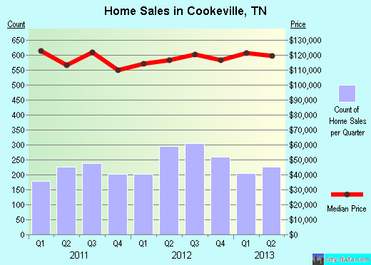 Cookeville,TN index of house prices