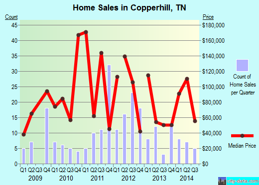 Copperhill,TN real estate house value index trend