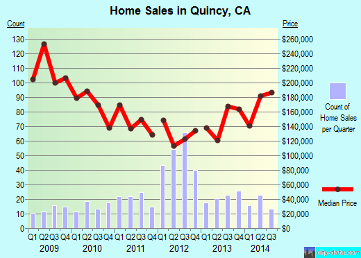 Quincy,CA real estate house value index trend