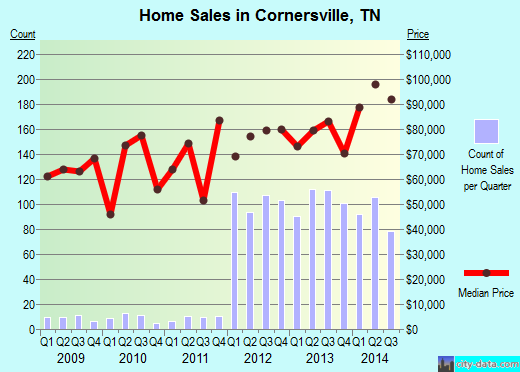 Cornersville,TN real estate house value index trend