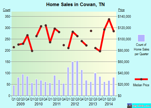 Cowan,TN real estate house value index trend