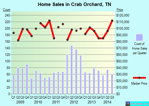 Crab Orchard,TN real estate house value index trend