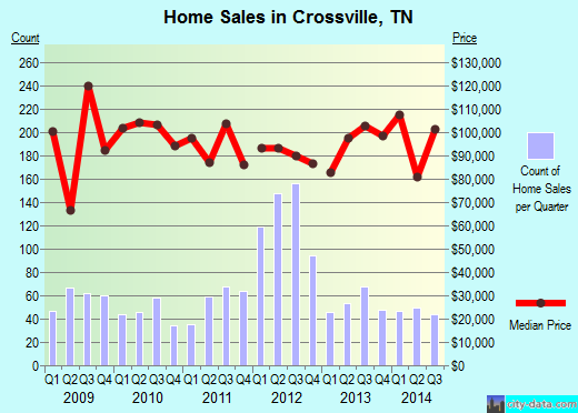 Crossville,TN real estate house value index trend