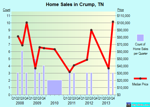 Crump,TN real estate house value index trend
