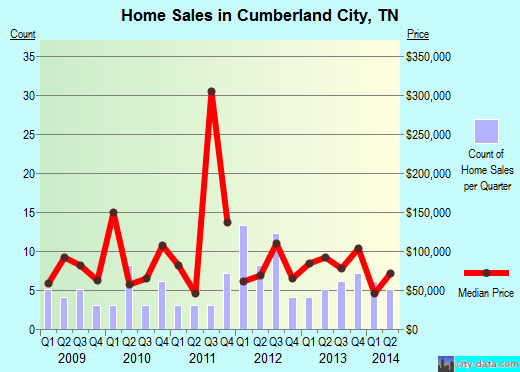 Cumberland City,TN real estate house value index trend