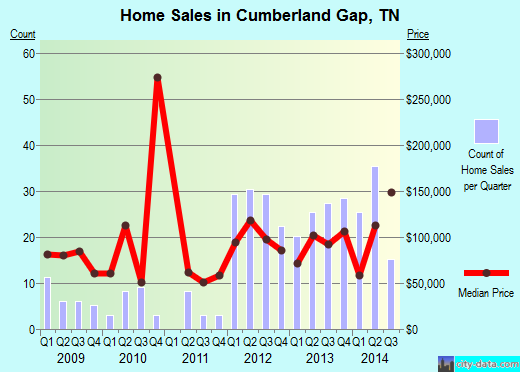 Cumberland Gap,TN real estate house value index trend