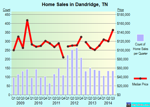 Dandridge,TN real estate house value index trend