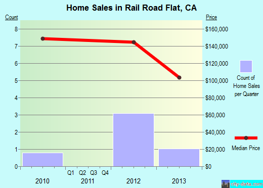 Rail Road Flat,CA real estate house value index trend