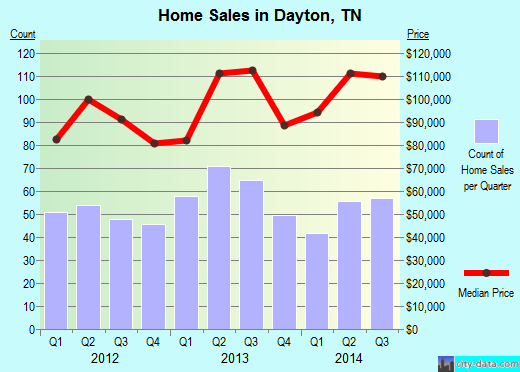 Dayton,TN real estate house value index trend