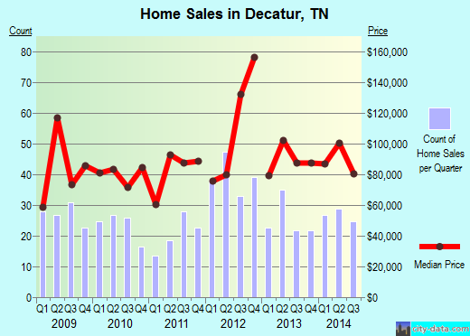 Decatur,TN real estate house value index trend