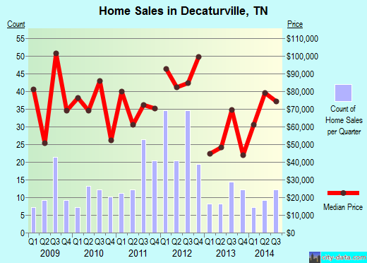 Decaturville,TN real estate house value index trend