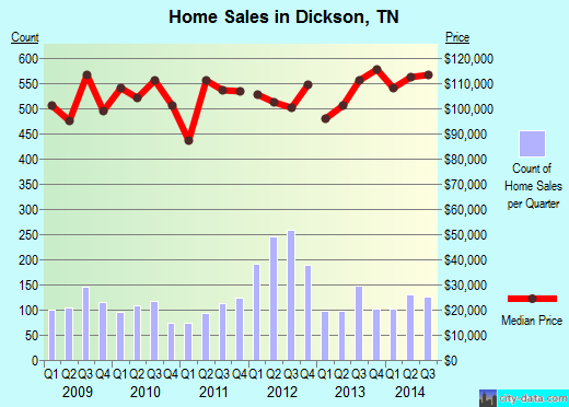 Dickson,TN real estate house value index trend