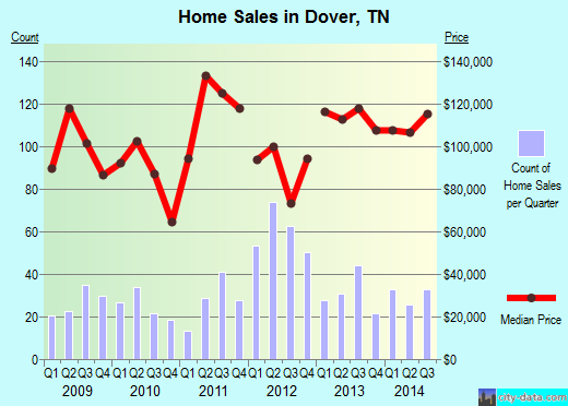 Dover,TN real estate house value index trend