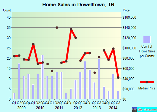 Dowelltown,TN real estate house value index trend
