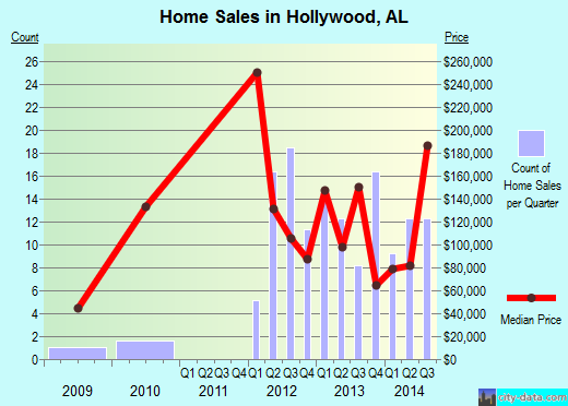 Hollywood,AL real estate house value index trend