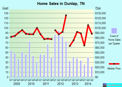 Dunlap,TN index of house prices