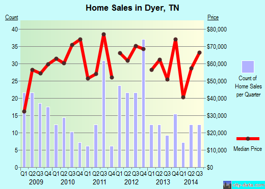 Dyer,TN real estate house value index trend