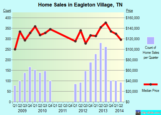Eagleton Village,TN real estate house value index trend
