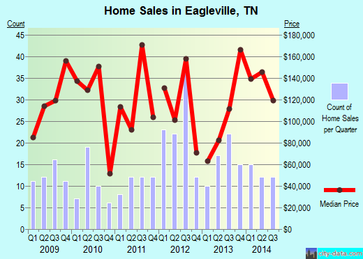 Eagleville,TN real estate house value index trend